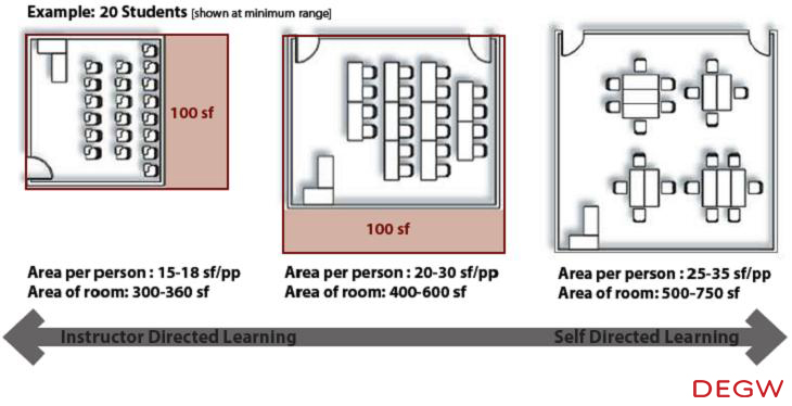 Classroom Furniture Dimensions ~ Classroom dimensions images reverse search